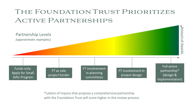 Partnership Spectrum Graphic 2021
